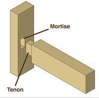 Types of Wood Joints and Joinerys