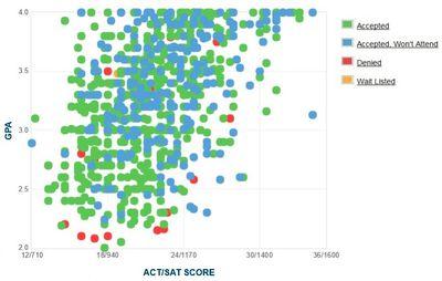 Montana State University: GPA, SAT Scores & ACT Scores