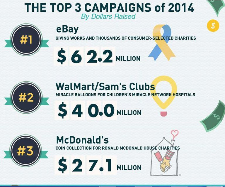 Infographic showing top checkout campaigns of 2014.