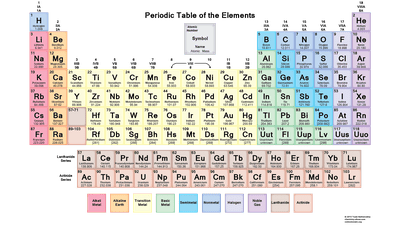 Free printable periodic tables pdf free pdf chemistry worksheets to download or print urtaz Gallery