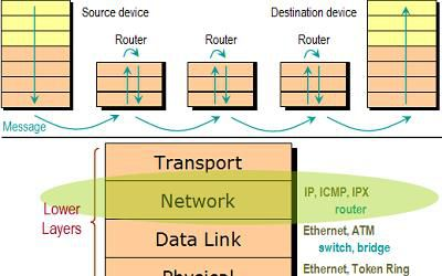 7 layer of networking