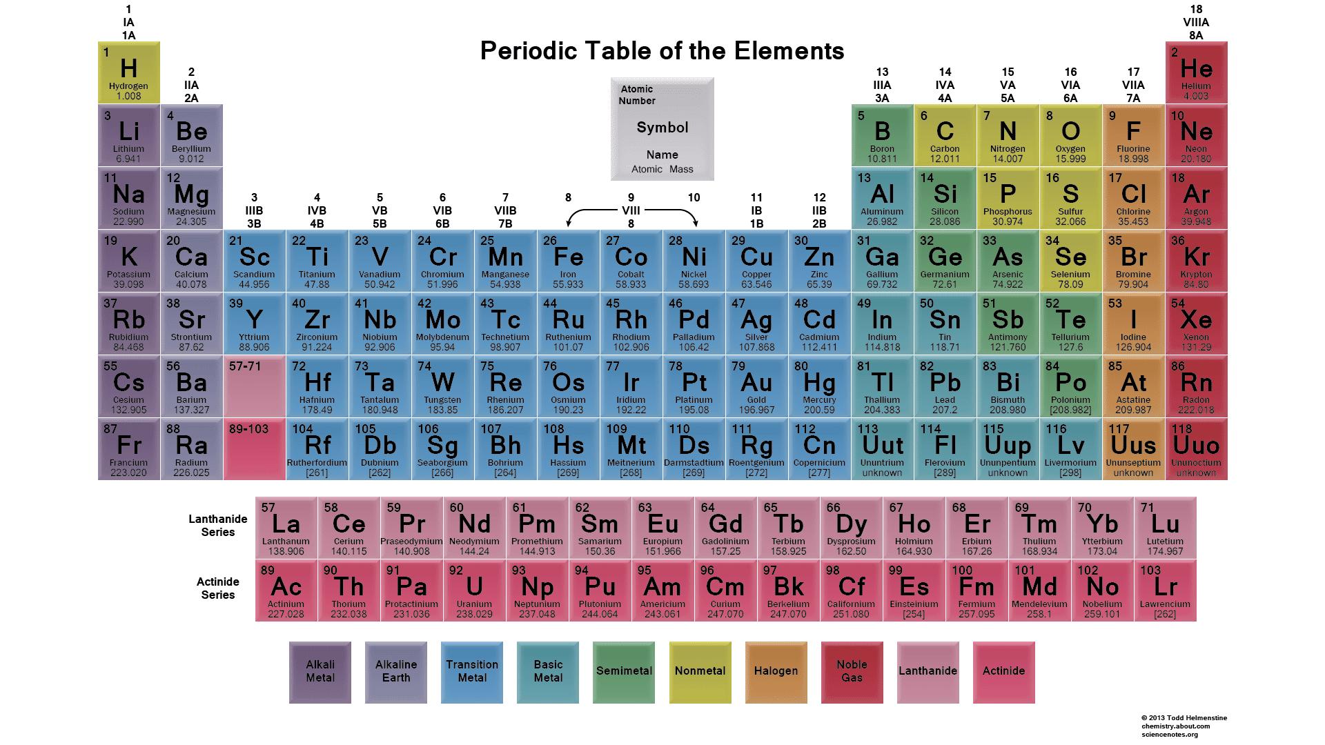 How to memorize the periodic table urtaz Choice Image
