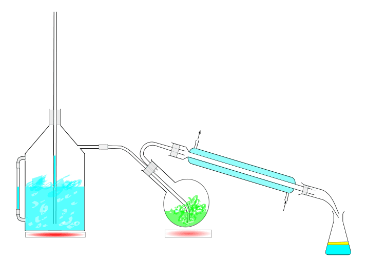 Steam distillation is used to separate two liquids that have different boiling points.