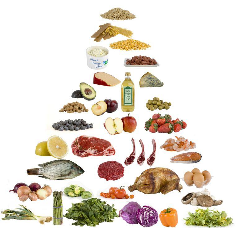 Laura Dolson Low Carb Food Pyramid