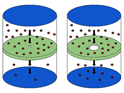 This diagram shows effusion (left) and diffusion (right).