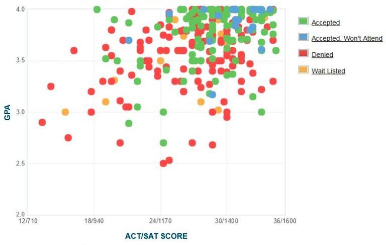 100+ Calculating Asvab Score Chart – yasminroohi
