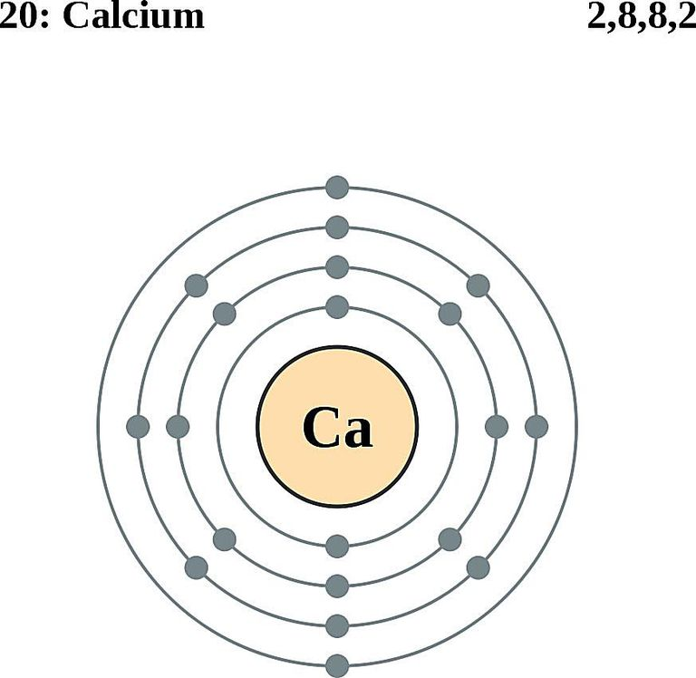 atoms diagrams - electron configurations of elements colored coded diagram for calcium