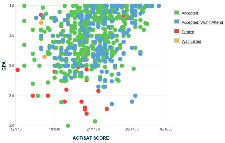Boise State University GPA, SAT and ACT Data for Admission