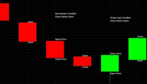 reading candlestick charts