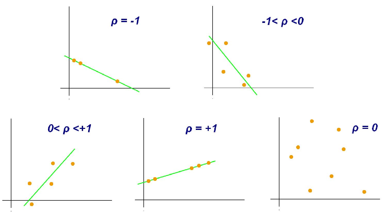 Correlation - Definition of Economics Terms