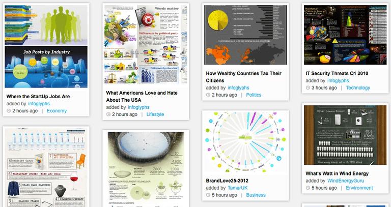Captura de pantalla de diferentes infografías hechas con Visual.ly