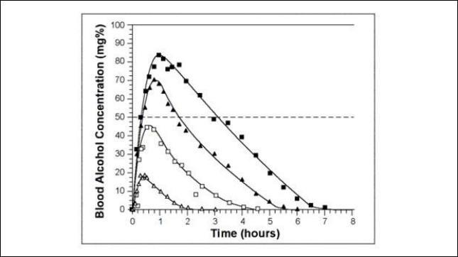 BAC Metabolism Chart