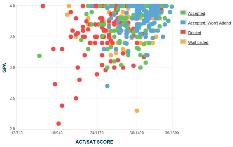 Lafayette College GPA, SAT and ACT Data for Admission