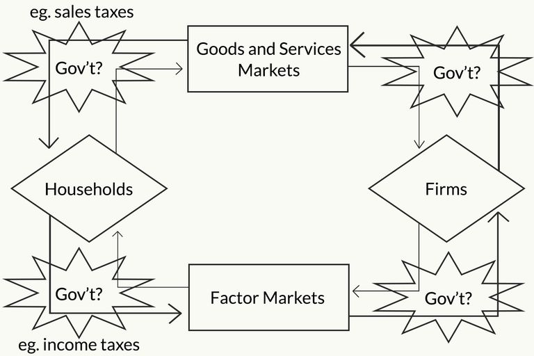The circular flow model of the economy circular flow model ccuart Image collections