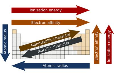 10 facts about the periodic table of elements know the periodic properties of the elements urtaz Images