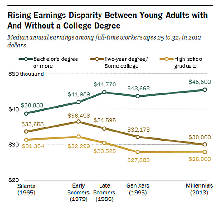 Graph that shows effect of college degree on income, two correlated variables.