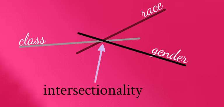 A diagram represents the concept of intersectionality. We offer a sociological definition of intersectionality here.