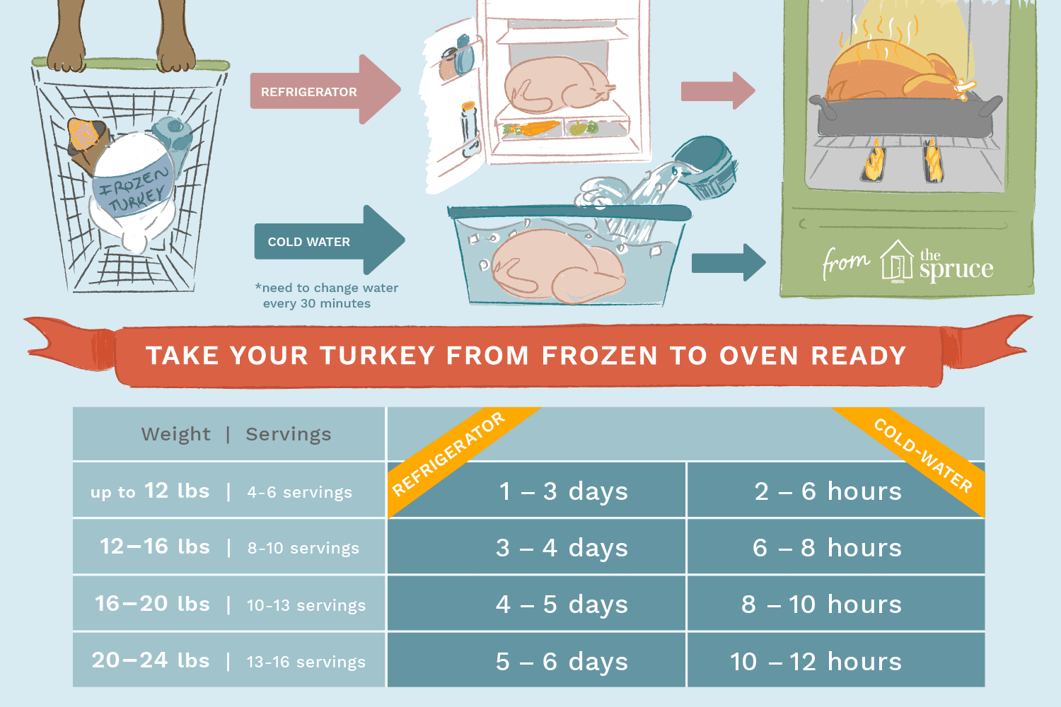 How long can a thawed turkey keep in the fridge - answers.com