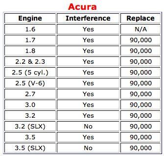 Acura timing belt info.