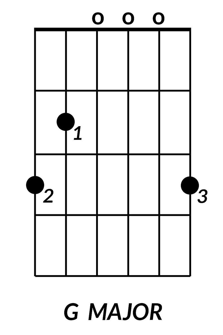 8 basic guitar chords you need to learn g major guitar chord hexwebz Images