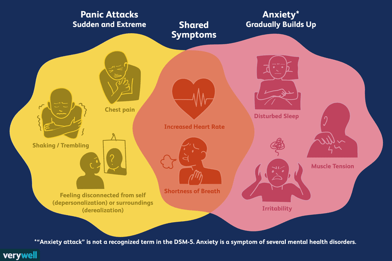 anxiety attacks vs panic attacks
