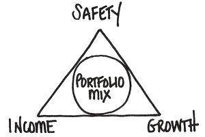 Triangle with the investing basics of safety, income and growth.