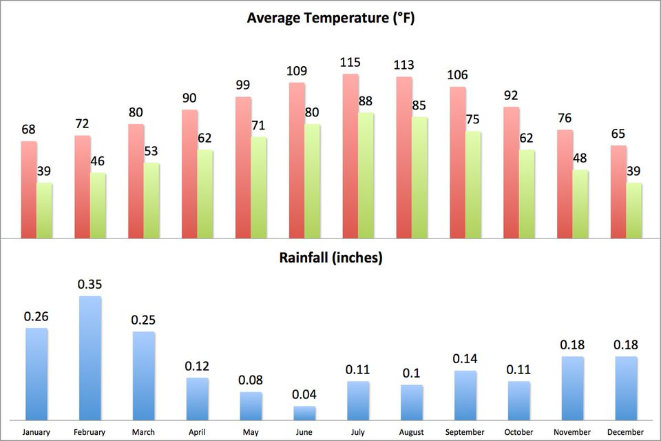 Average climate in Death Valley National Park (English Units)