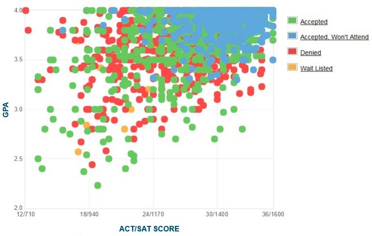 USC GPA, SAT and ACT Data for Admission