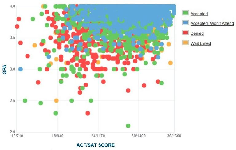 UCSD GPA, SAT and ACT Data for Admission