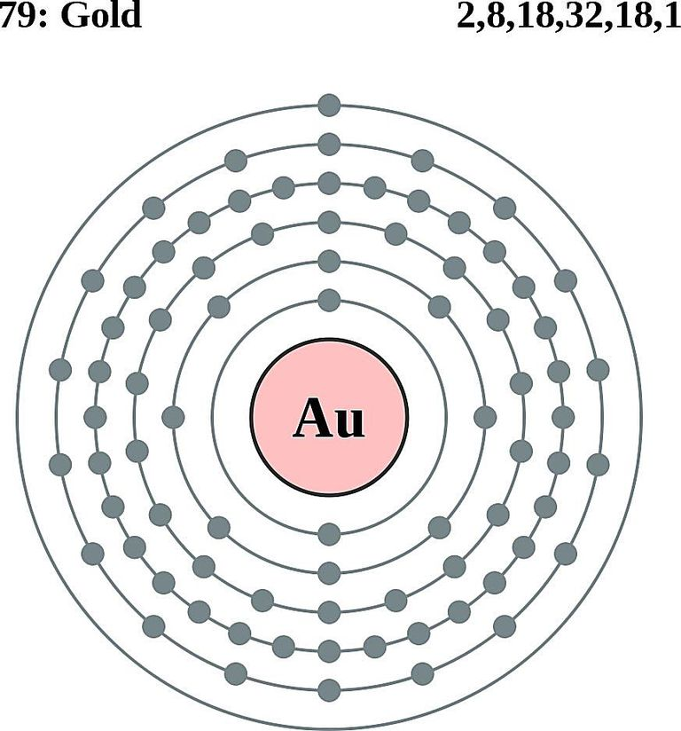 diagram of a gold atom diagram of a mercury atom