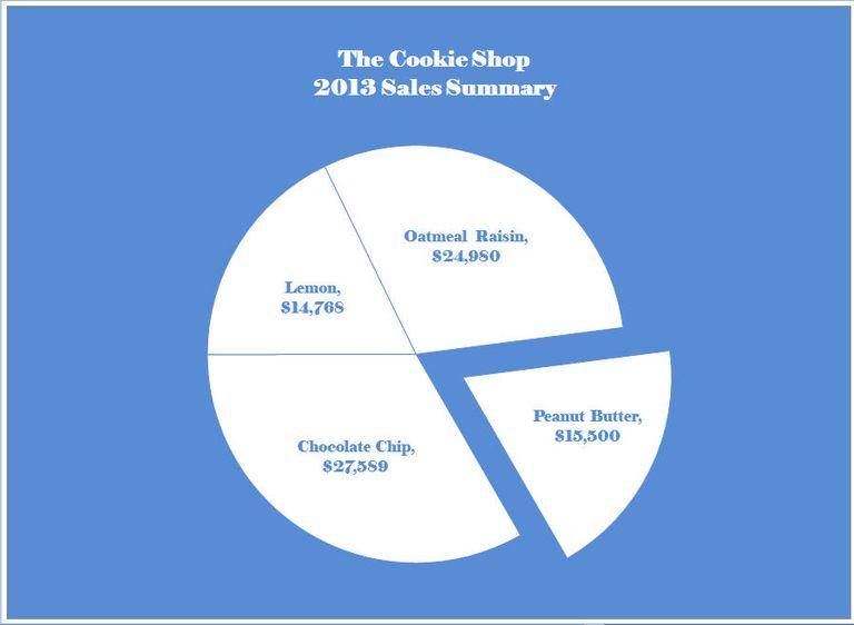 chart graphs