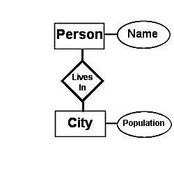 Entity relationship diagram definition e r diagram ccuart Images