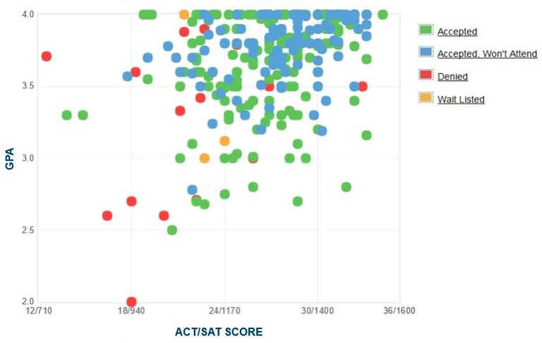 Wofford College GPA, SAT Score and ACT Score Data for Admission
