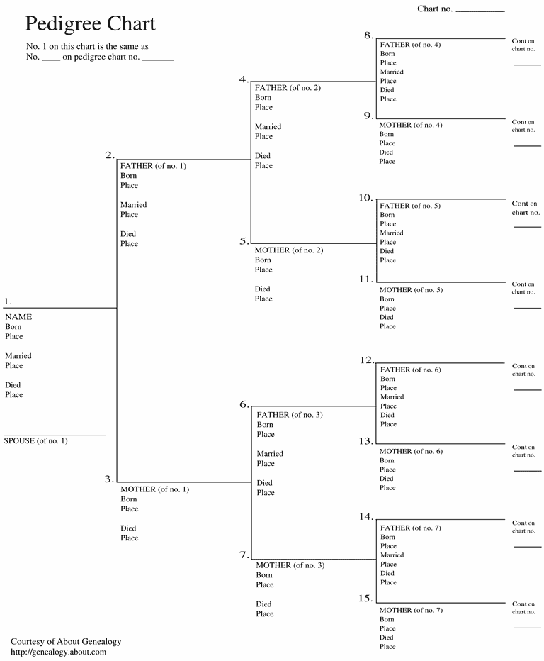 free ancestry charts