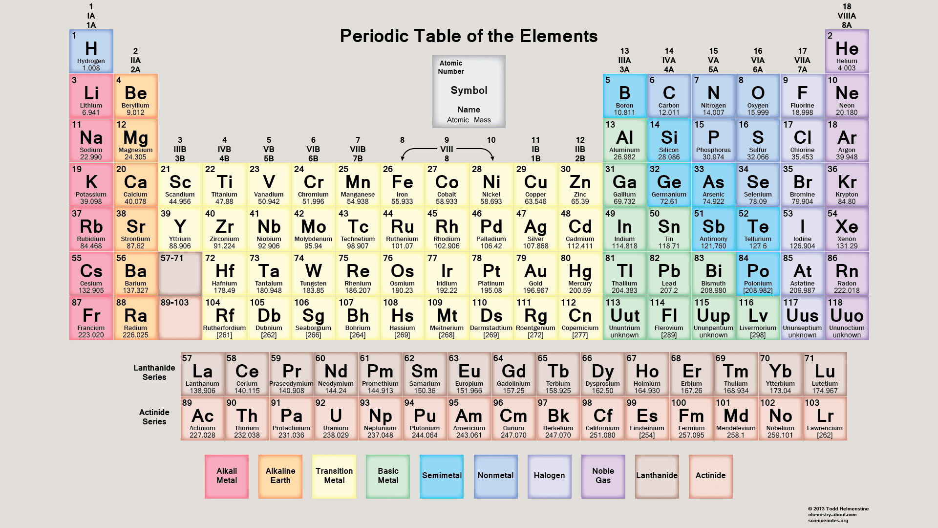Free pdf chemistry worksheets to download or print gamestrikefo Choice Image