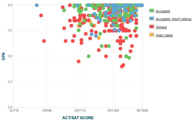 Middlebury College GPA, SAT and ACT Data for Admission