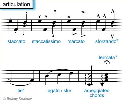 Marcas de articulación en la música de piano.