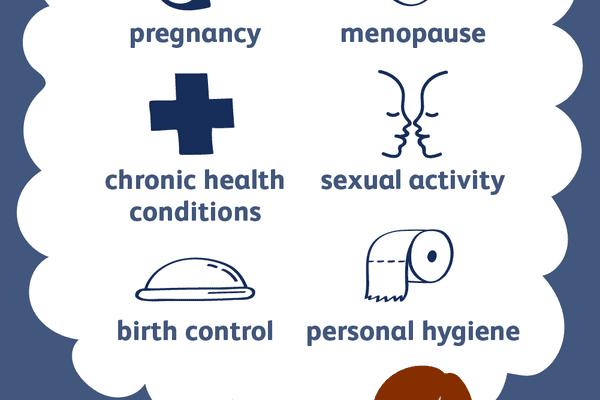UTI risk factors