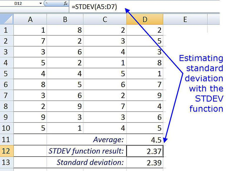 Estimating Standard Deviation with the STDEV Function in Excel 2007