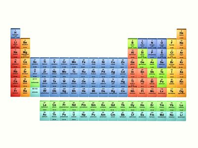 elements by the numbers from hydrogen to ununoctium the periodic table - Periodic Table Name Plate