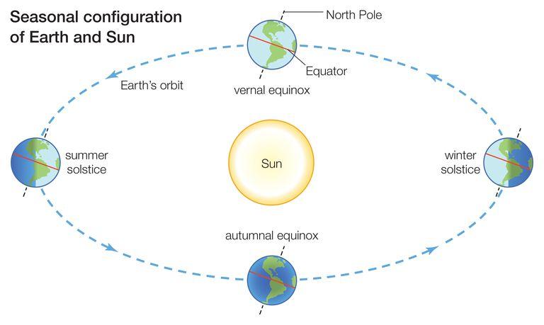 earth orbit seasons interactive - photo #15