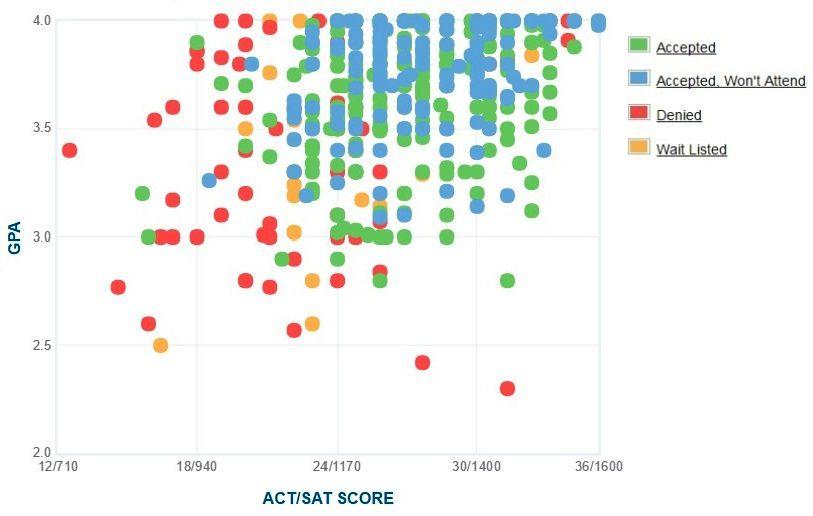 illinois wesleyan university gpa  sat  u0026 act score data