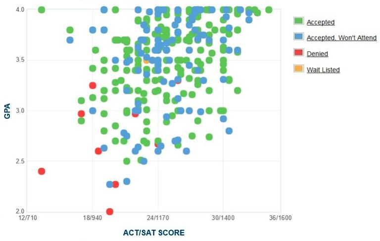 Regis University GPA, SAT and ACT Data for Admission