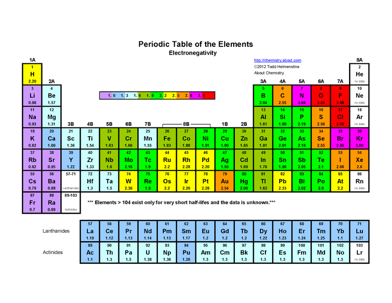 This color periodic table indicates each element's symbol, atomic number, and electronegativity.