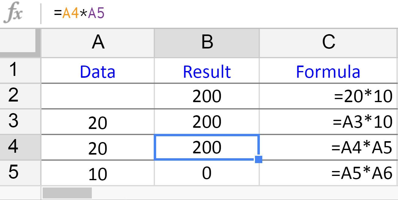 How To Multiply Numbers In Google Spreadsheets