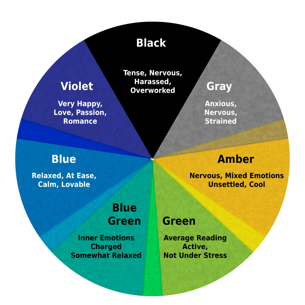 Mood ring colors and meanings geenschuldenfo Image collections