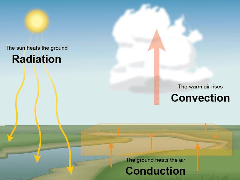 convection diagram