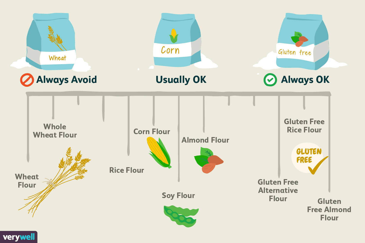 Which Types Of Flour Are Gluten Free