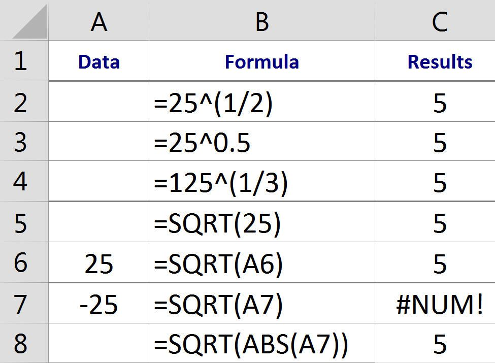 25 30 Square Root 123: Finding Squares Roots, Cube Roots, And Nth Roots In Excel