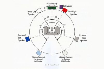 How to Set Up a Basic Home Theater System – Home Stereo Wiring Diagram